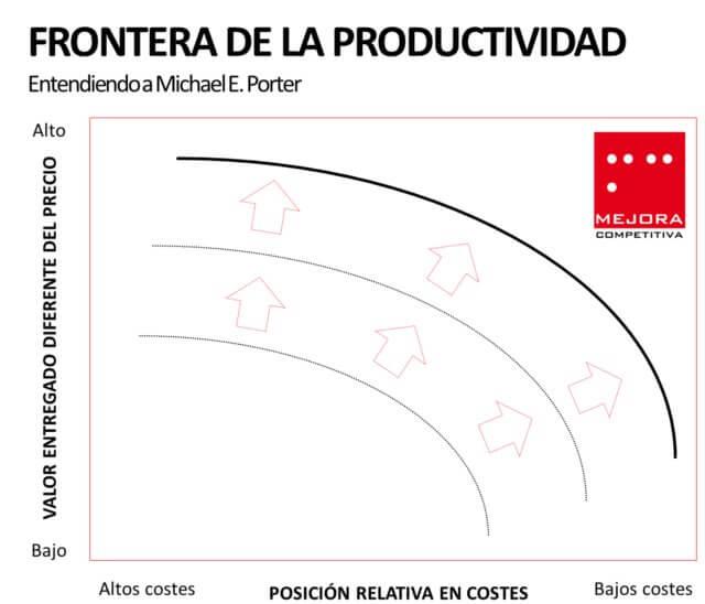 La Frontera de la Productividad
