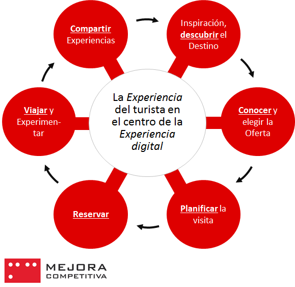 Marketing turístico centrado en la experiencia del turista