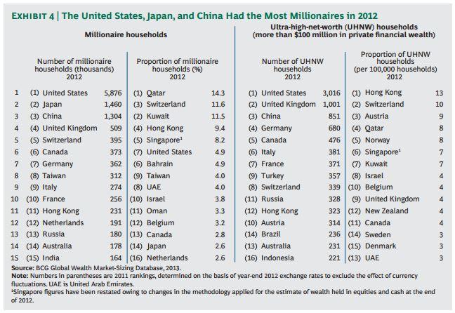 China Millionaires