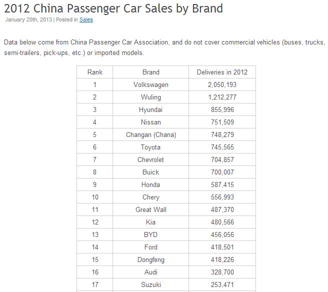 China Passengers Cars by Brand