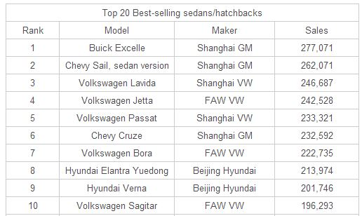Top 20 best selling cars 2012