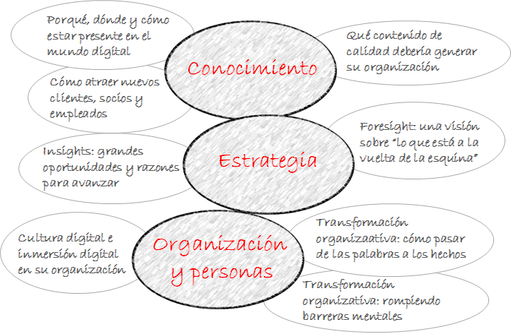Identidad digital: opportunity map