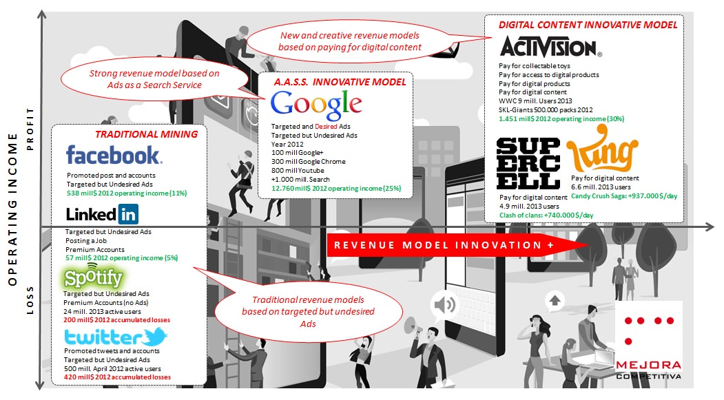 Success and revenue models in digital world