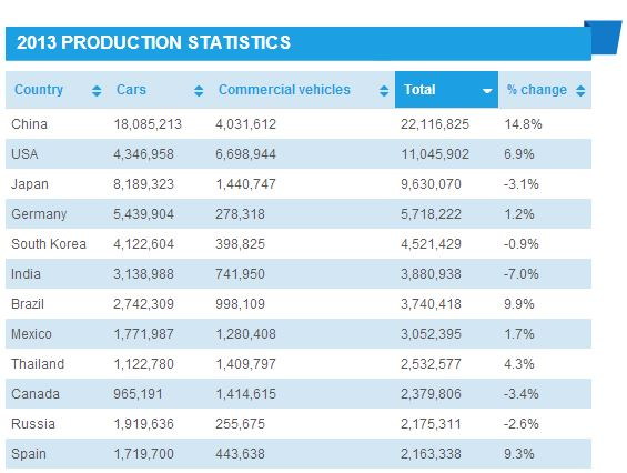 2013 Top Vehicles Production Countries