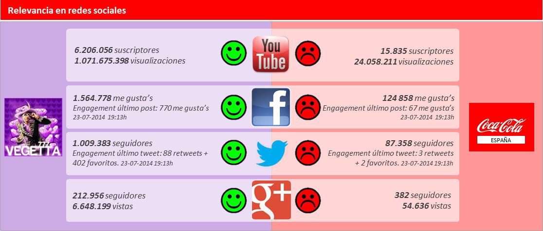 Vegetta777 vs Cocacola Mundo digital
