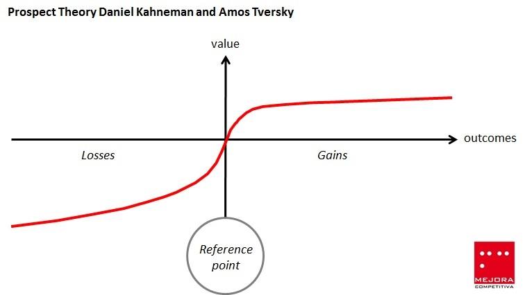 Daniel Kahneman's Prospect Theory Chart