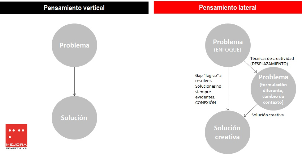 El método del pensamiento lateral: generando desplazamientos creativos