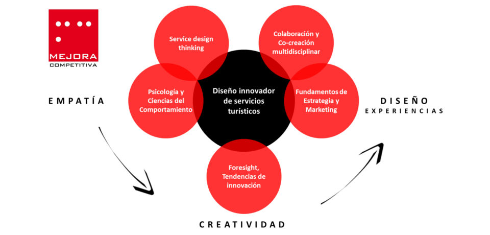 Mejora Competitiva Diseño innovador de nuevos servicios turísticos