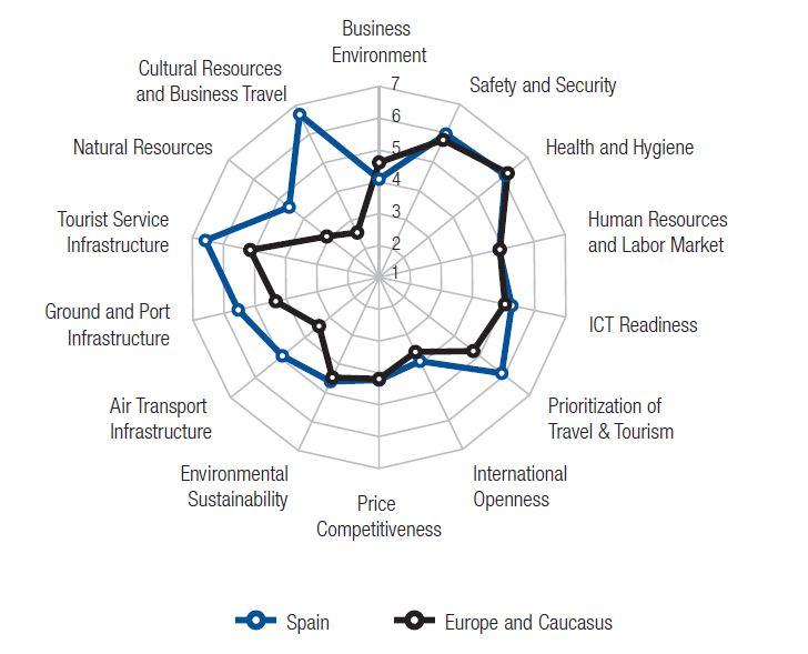 Índice de Competitividad en Viajes y Turismo. Global. España en su Entorno Europeo. Rádar