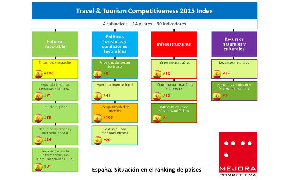 Índice de Competitividad en Viajes y Turismo 2015 España Valoración detallada Ranking