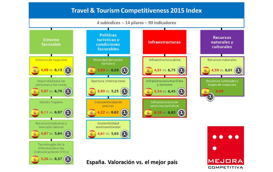 Índice de Competitividad en Viajes y Turismo 2015 España Valoración detallada