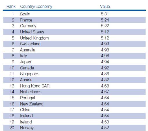 Índice de Competitividad en Viajes y Turismo, ranking top 20