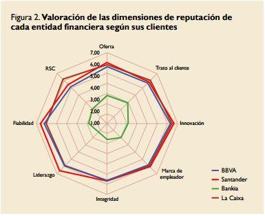 Reputación Corporativa Bankia 2013