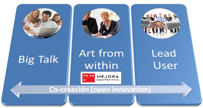 Enfoques de proyectos de Co-creación