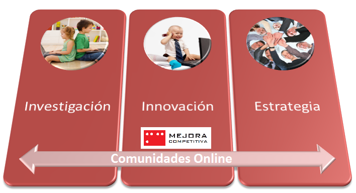 Comunidades online de Investigación, Innovación y Estrategia