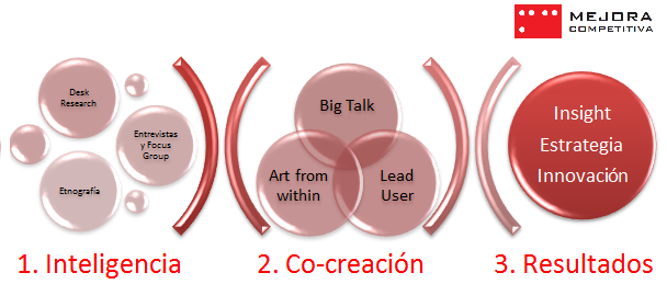 Nuestro proceso de co-creación