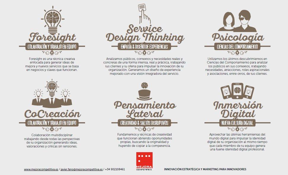 Innovación Estratégica, fusión de campos, técnicas y herramientas
