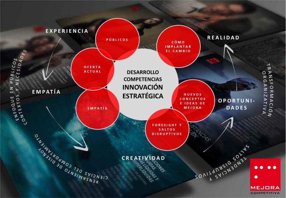 Mejora Competitiva, metodología Innovación Estratégica