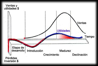 8. El ciclo de vida de la solución se acorta