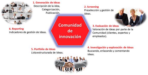Proceso de generación y gestión de ideas