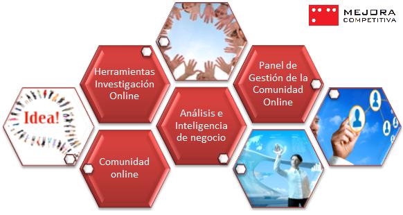 Soluciones Tecnológicas de Investigación de MEJORA
