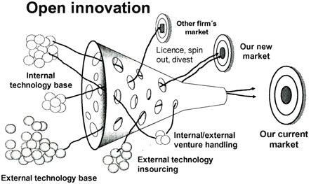 El paradigma en el proceso de innovación