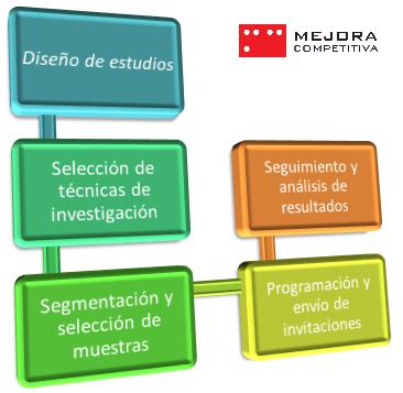 Plataforma integrada de gestión de la investigación online