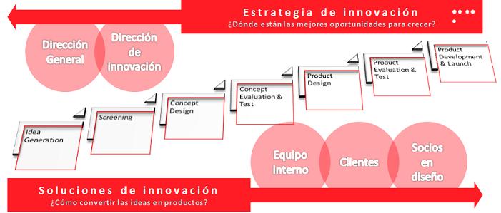Enfoque de innovación