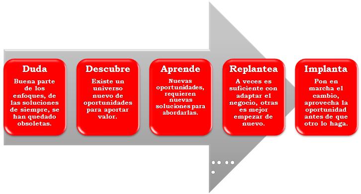 Cómo reinventar una organización