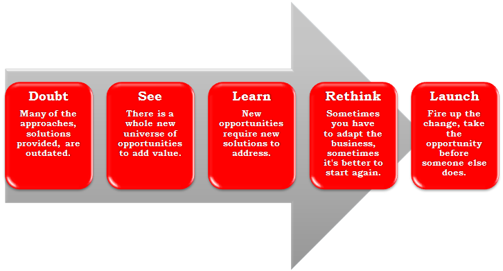How to reinvent your organization