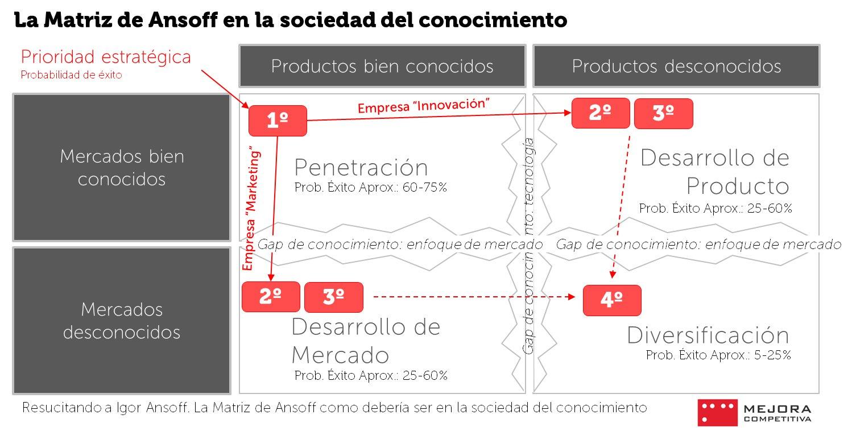La Matriz de Ansoff en la Sociedad del conocimient