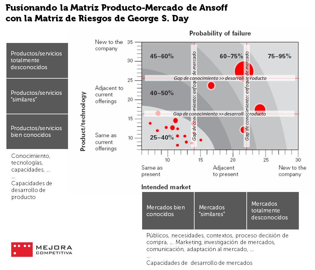 La Matriz Producto-Mercado de Ansoff fusionada con la Matriz de Riesgos de George S. Day