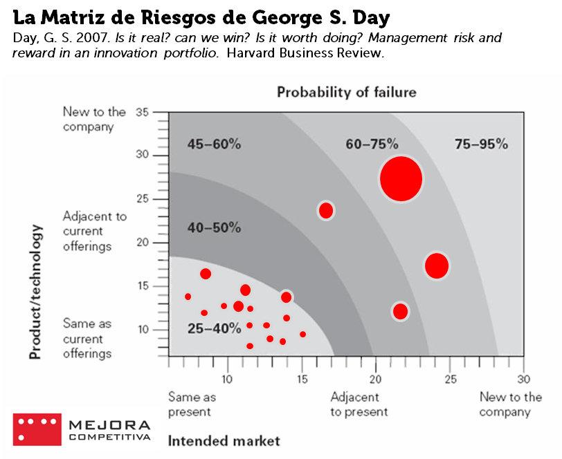 La matriz de riesgos de George S. Day