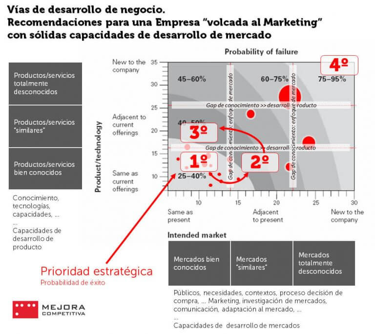 Matriz Producto-Mercado Ansoff, empresa Marketing