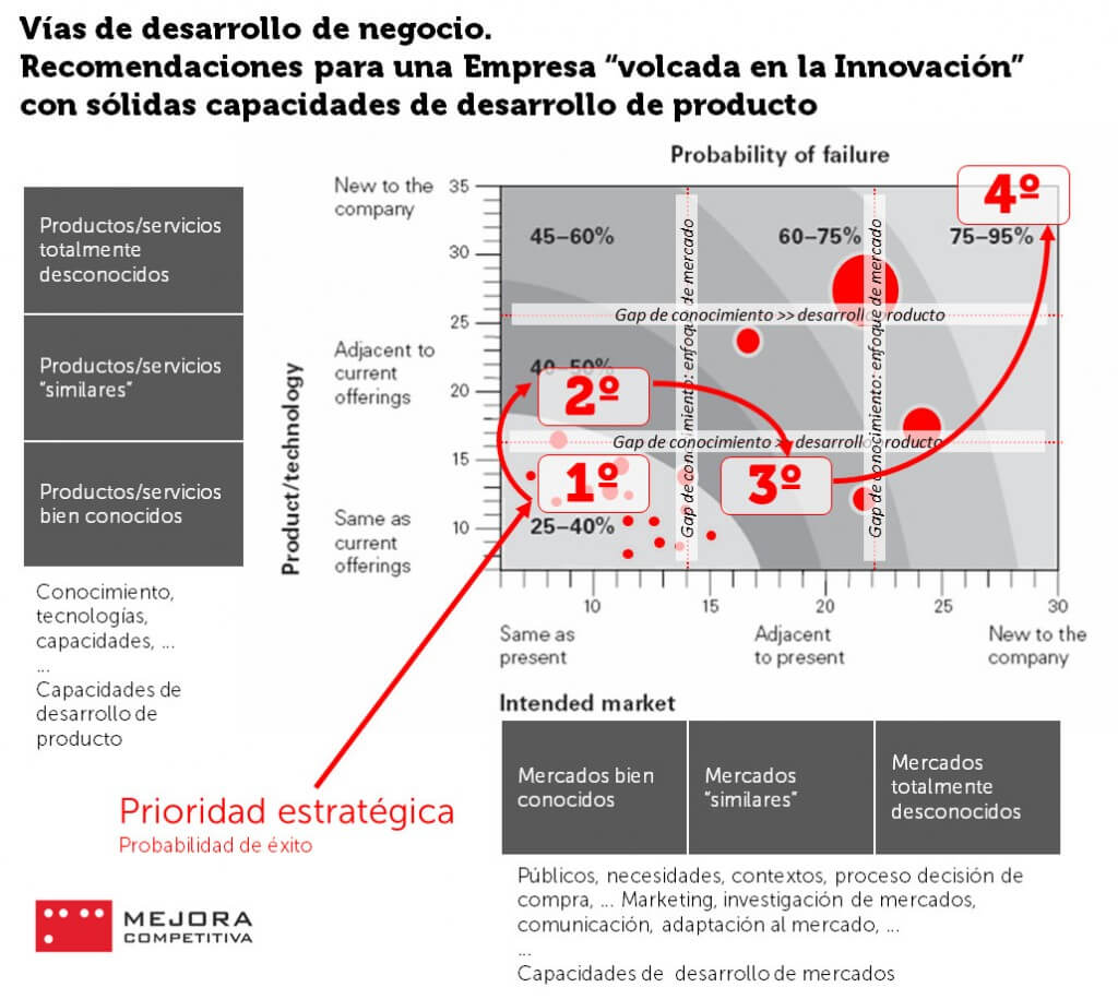 Matriz Producto-Mercado Ansoff, empresa innovadora