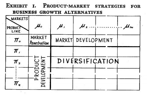"La Matriz de Ansoff, versión original de su artículo ""Strategies for Diversification"", 1957"