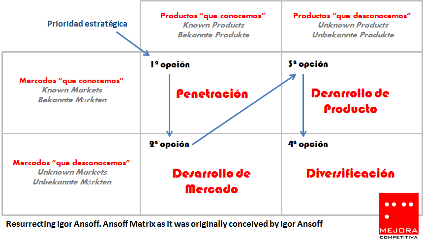 Ansoff Matrix as it was originally conceived