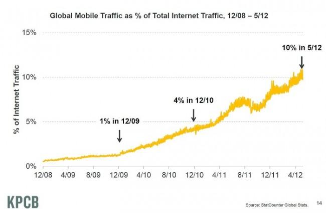 Tráfico mobile