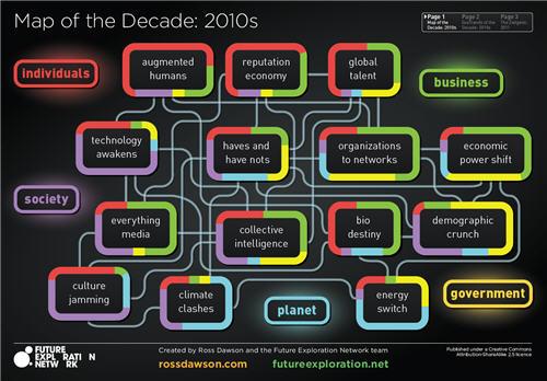 Mapa de tendencias de la década 2010-2020