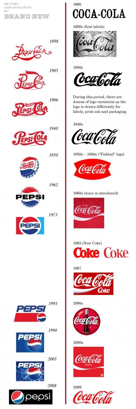 Pepsi vs CocaCola logo evolution