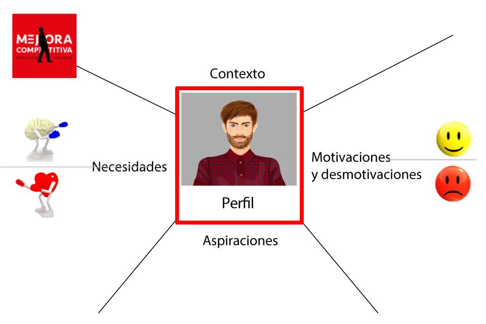 Mejora Competitiva. Design Thinking. Personas