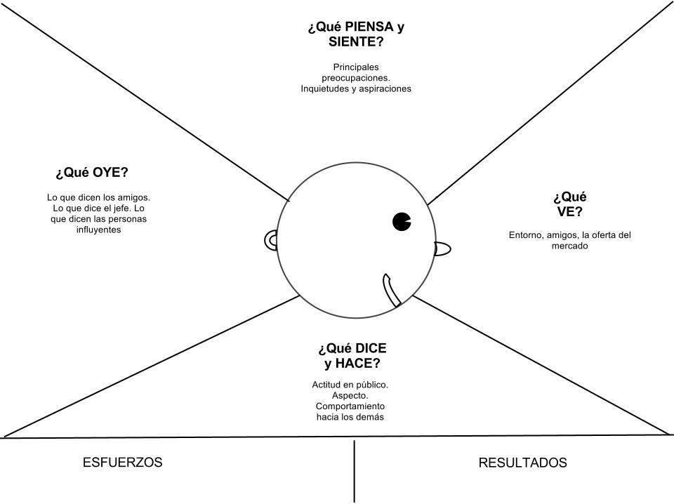 Mapa de empatía en español