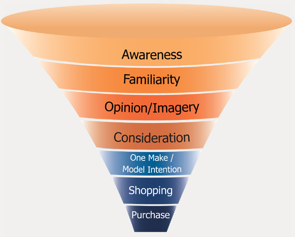 gfk-purchase-funnel