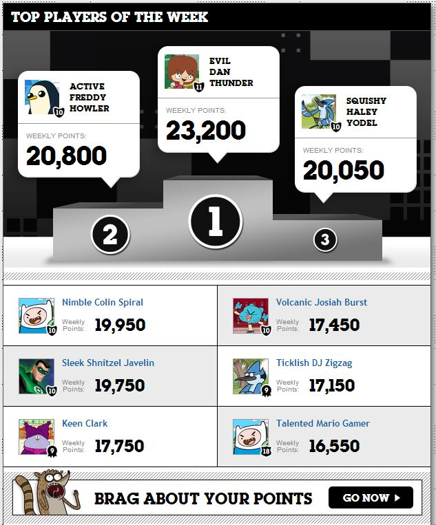 Comunidad Cartoon Network. Comunidad. Ranking