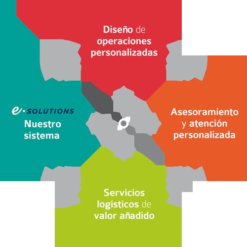 JCVShipping servicios