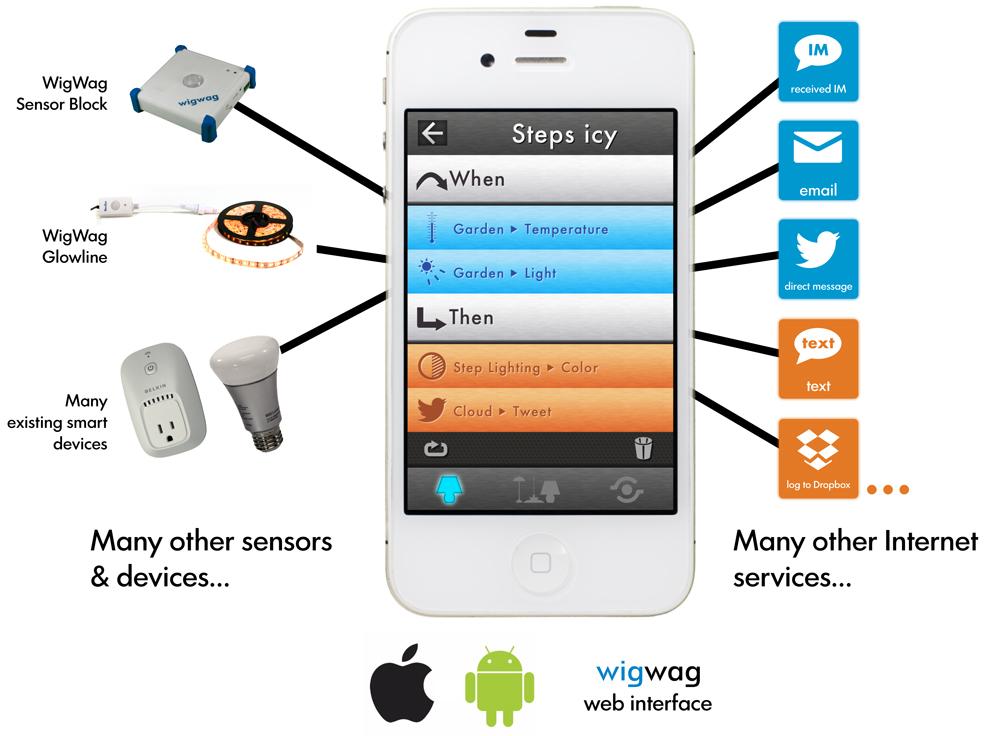 WigWag-App