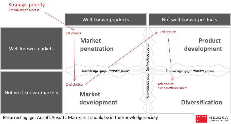 Ansoff matrix for innovation strategies