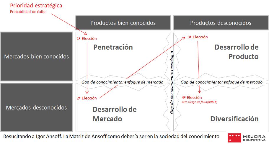 La matriz de Ansoff para estrategias de innovación