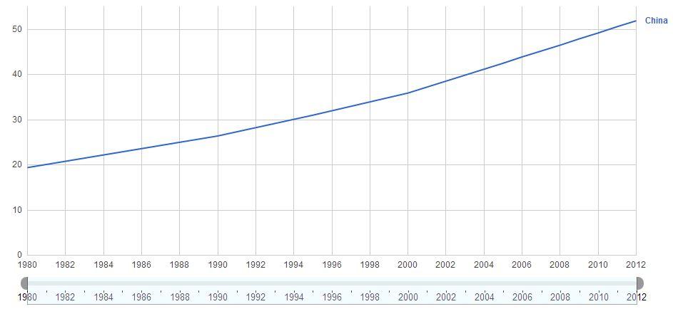 China Urban People Evolution Chart