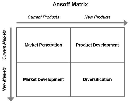 distorted ansoff matrix engllish